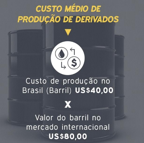 Quanto custa produzir derivados no Brasil?