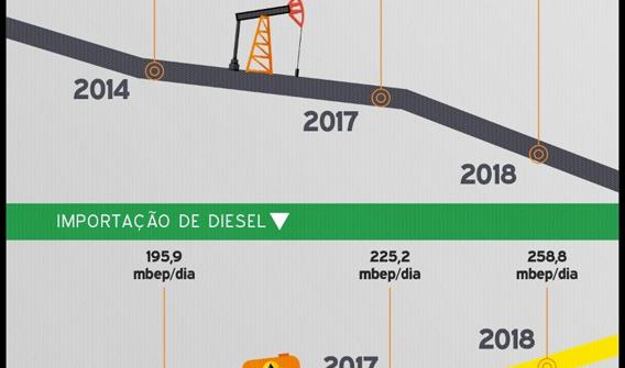 O Brasil tem capacidade de refinar todo o petróleo extraído